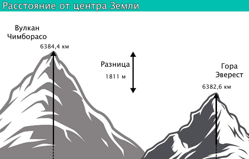Разница в расстоянии от центра Земли до вершины вулкана Чимборасо и горы Эверест