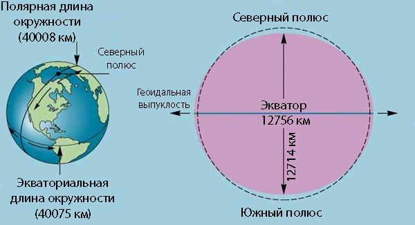Параметры Земли