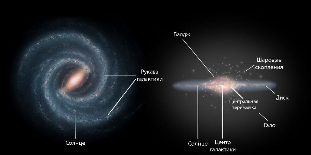 Строение галактики