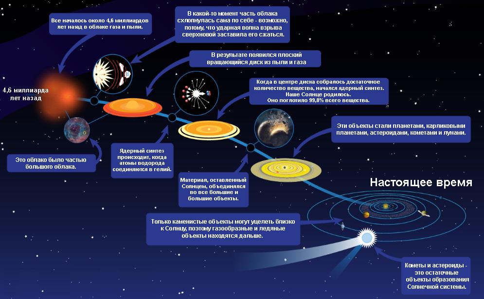 Этапы возникновения Солнечной системы