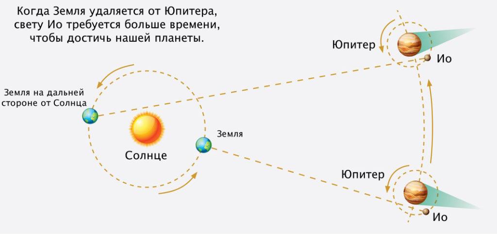 Измерение Олафа Ремера