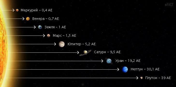Расстояние в АЕ